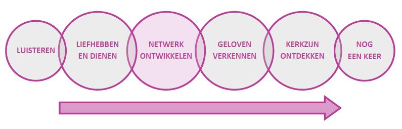 Pioniersreis netwerk ontwikkelen
