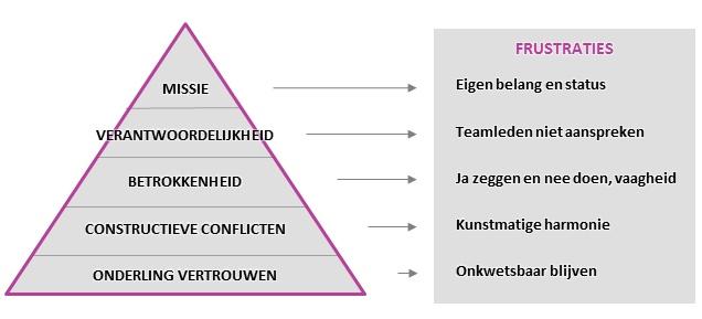 Bouwstenen teamcultuur